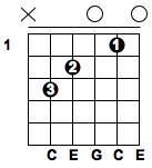 Guitar em chord