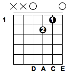 D tuning guitar chords
