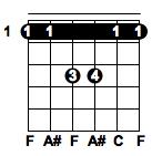 Fsus guitar