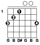All chords of guitar with pictures